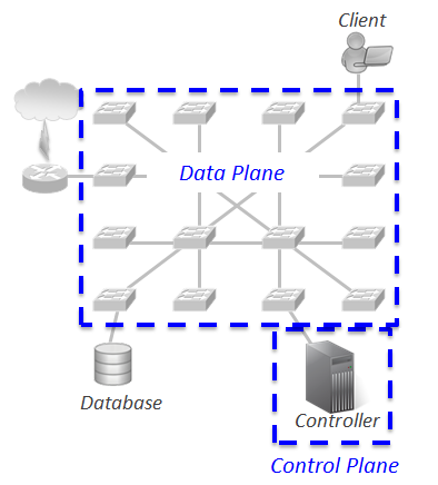 software defined networks demystified