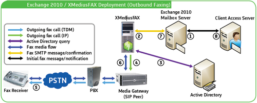 sagem-interstar-xmediusfax-outbound.png