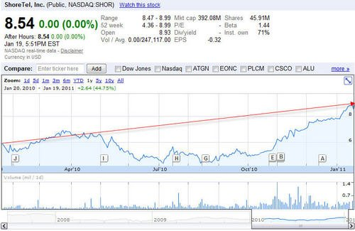 shoretel-one-year-chart.jpg