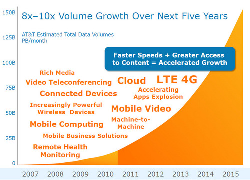 att-mobile-data-growth-drivers.jpg
