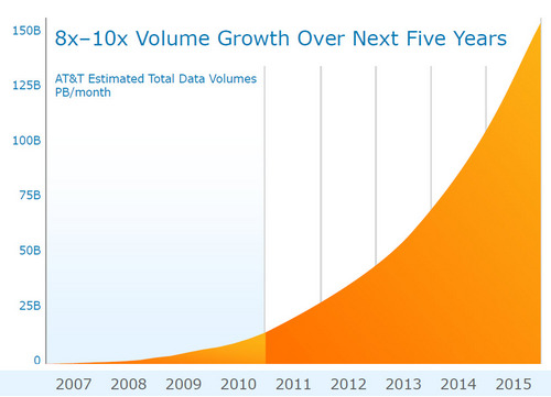 att-mobile-data-growth-future.jpg