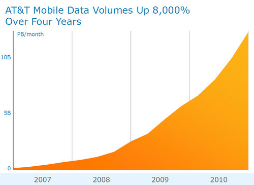 att-mobile-data-growth.jpg