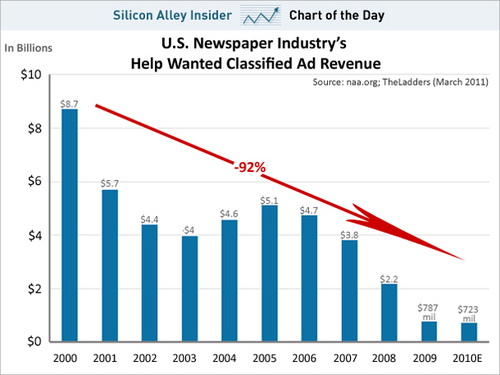 chart-of-the-day-newspapers-classified-ads-revenue-2000-2010-march-2011.jpg