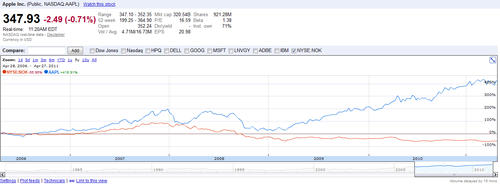 apple-nokia-5-year-chart.png