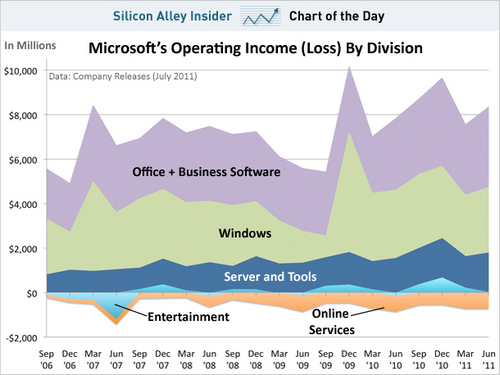 sai-microsoft-income.jpg