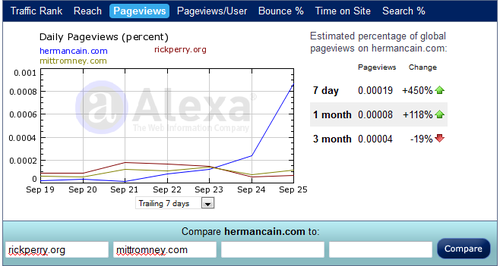cain-leads-romney-perry-alexa-page-views.png
