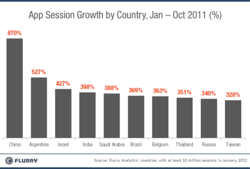 AppSessionGrowth_Top10Countries-resized-600.png