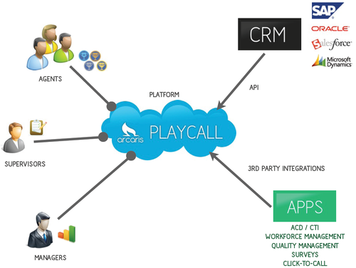 arcaris-playcall-network-diagram.png