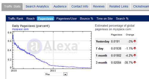 myspace-declining-page-views.png