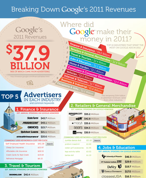 Thumbnail image for wired-infographic-google-spending.png