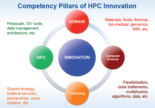 hpc-innovation-pillars.png