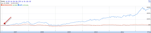 apple-vs-google-since-iphone-launch.png