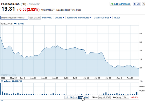 facebook-3-month-chart.png