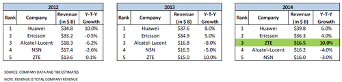 tbr-zte-growth-2015.png