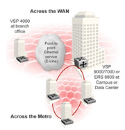 avaya-vsp-4000-in-distributed-enterprise.png