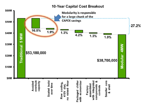 Schneider Electric 10 year cap cost breakout.png