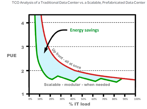 Schneider Electric 10 year cost comparison.png