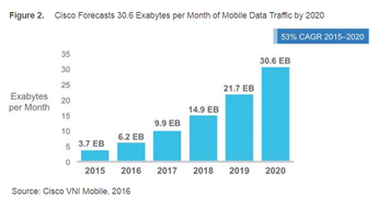 cisco-mobile-data-growth.png