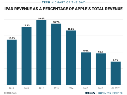 ipad-share-of-apple-revenue.png