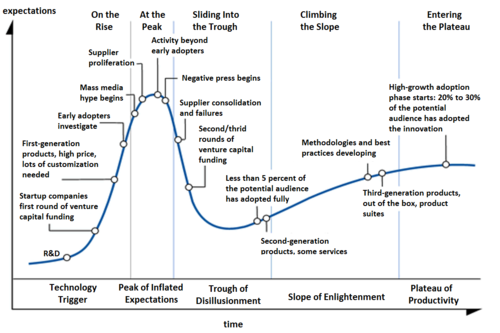 Hype-Cycle-General-thumb-500x333-15483.png