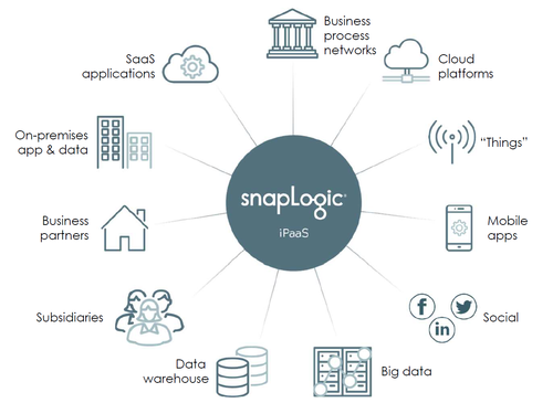 snaplogic-integrations.png