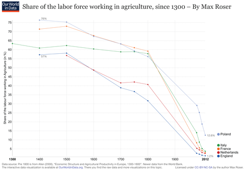 share-working-in-agriculture-since-1300.png