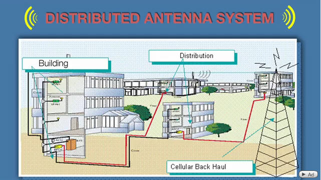 Distributed Antenna System Att Distributed Antenna System