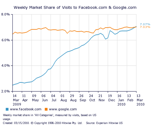 facebook-surpasses-google-hitwise-031510.png