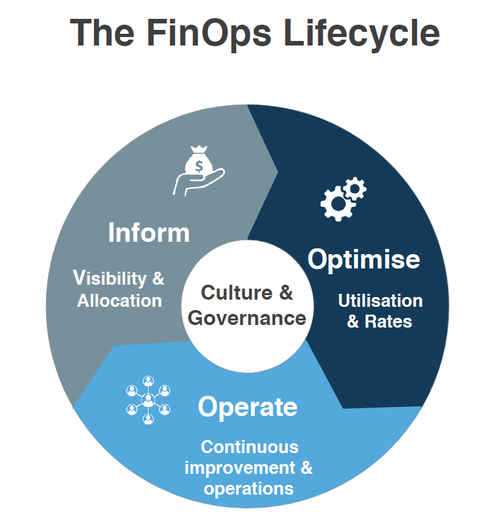 Cloudability Leads FinOps Revolution to Optimize Cloud Management and Efficiency