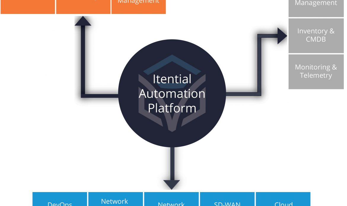 Itential Expands Automation Across Cisco SD-WAN, Cloud, and Data Center Networks