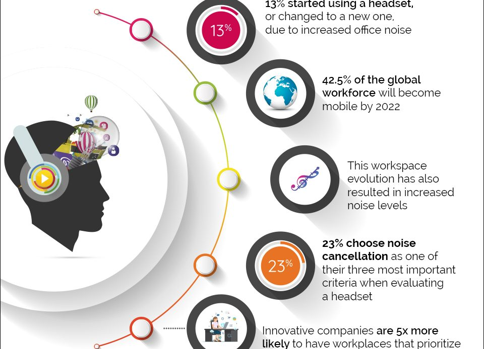 Concentrating in the Open Workspace Future of Work [Infographic]