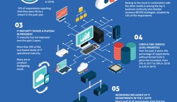 New Global Kaseya Survey Examines State of IT Operations for SMB; Infographic