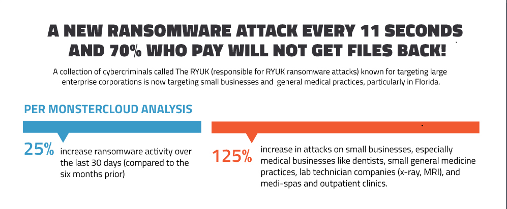 Infographic: A New Ransomware Attack Every 11 Seconds. 70% Who Pay do not Get Files Back!