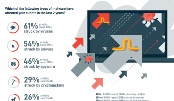 2019 Datto Ransomware Report Shows an Epidemic Yet MSP Customers not Concerned