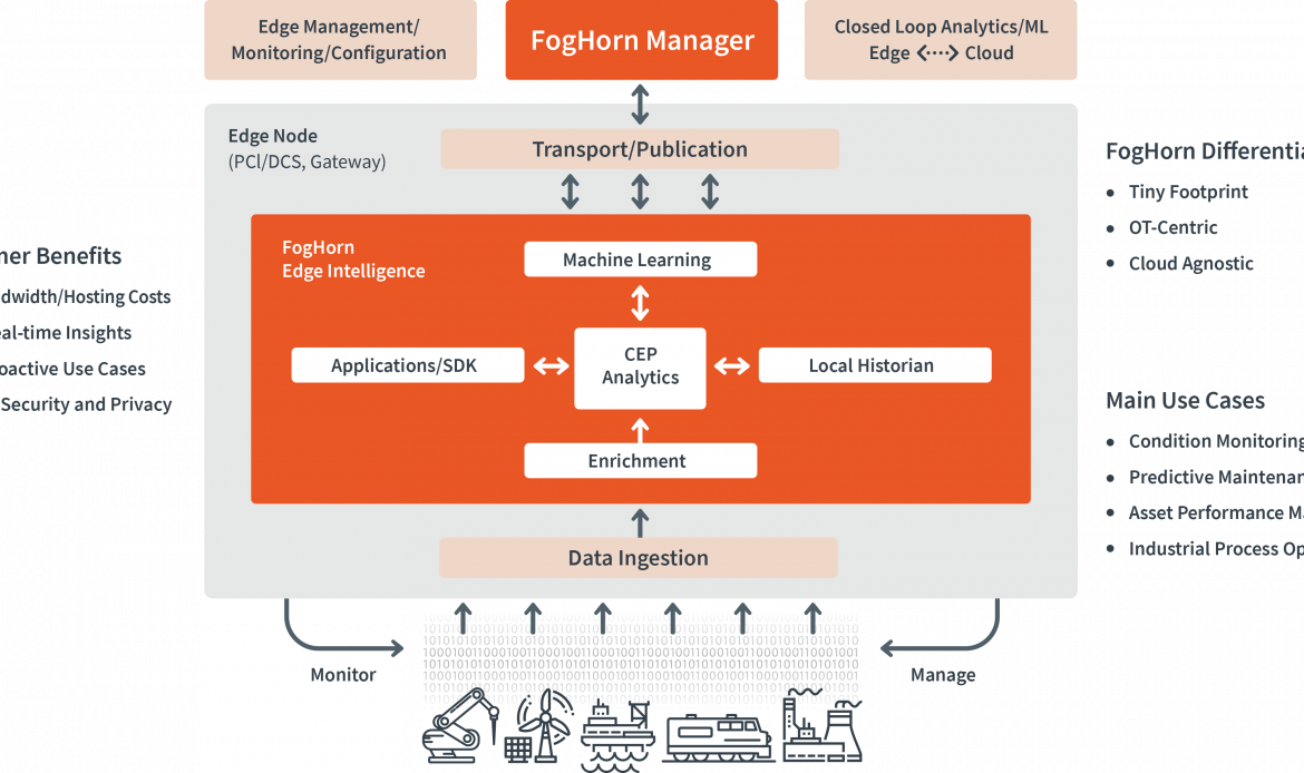 FogHorn Lightning Edge AI Platform for No-Code, Drag-and-Drop Analytic Authoring and Visualization