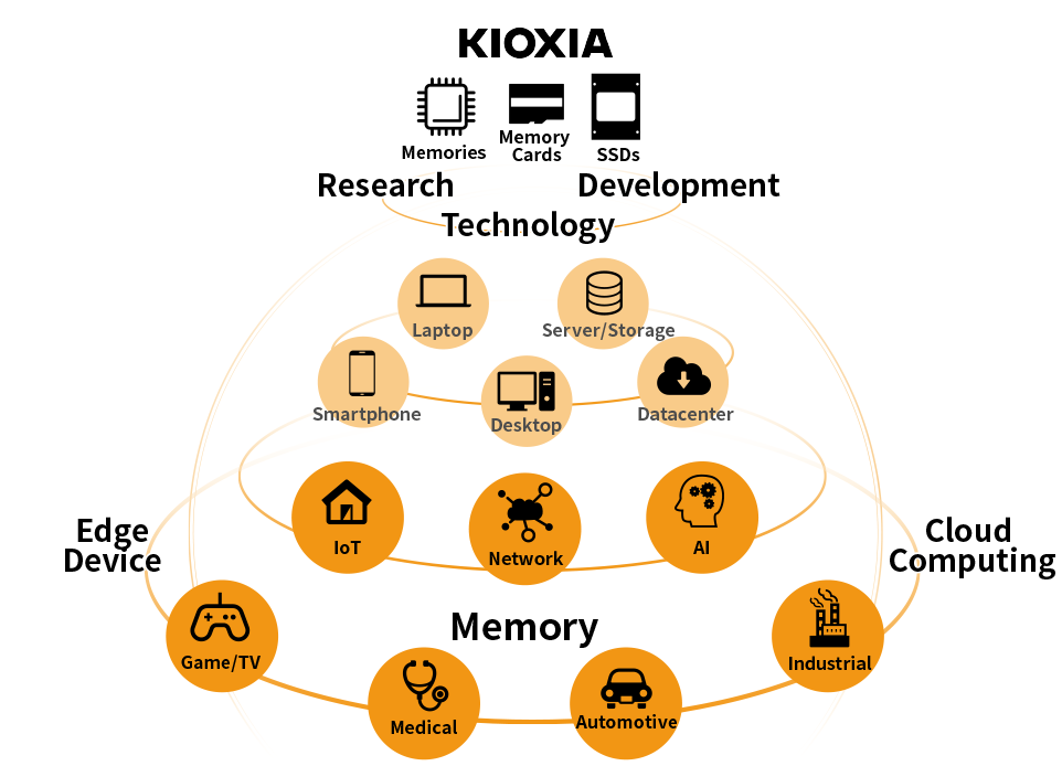Toshiba Memory is now Kioxia, Why This Makes Sense