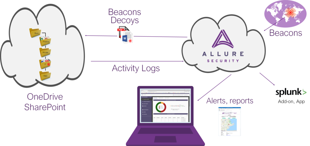 Allure Security Unveils Anti-Phishing Solution to Protect Customers