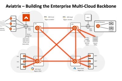 Aviatrix Cloud-Native Networking Software Extends to Enterprise Branch Offices with CloudWAN Service