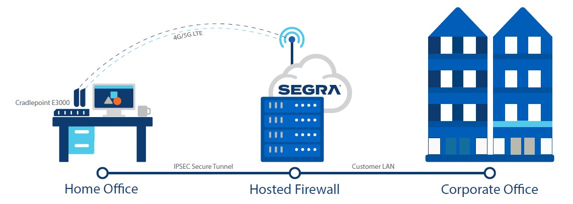 Segra Launches Enterprise-Grade Remote Office LAN with SD-WAN Functionality