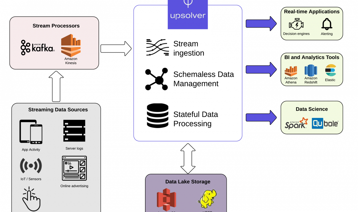Upsolver gets $13M to Bring Data Lakes to Database Analysts