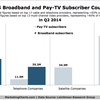 LRG-Broadband-Pay-TV-Subs-in-Q2-Aug2014.png