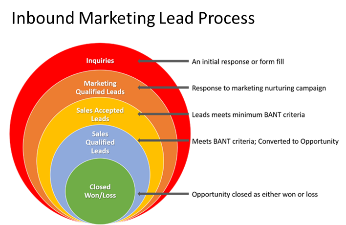 the final step to marketing excellence  step seven